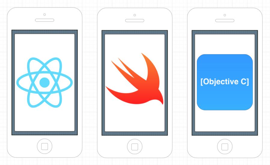 React Native vs iOS development (React Native, Swift, and Objective-C logos)
