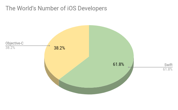 the number of iOS developers