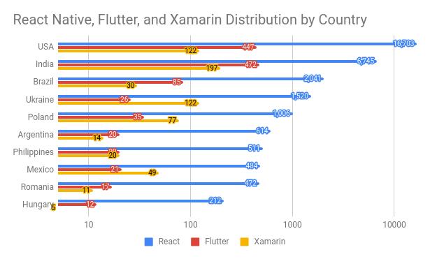 React Native, Flutter, and Xamarin distribution
