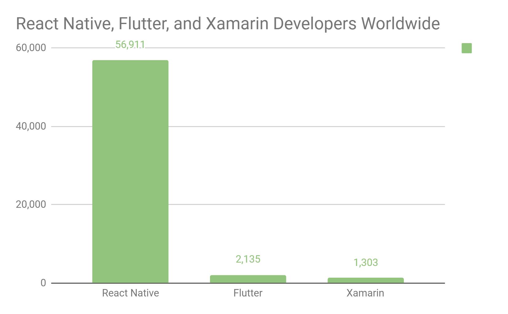 React Native, Flutter, and Xamarin