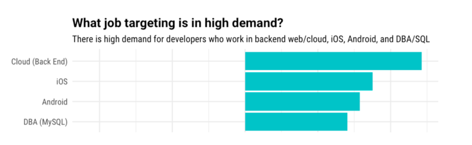 what job targeting is in high demand