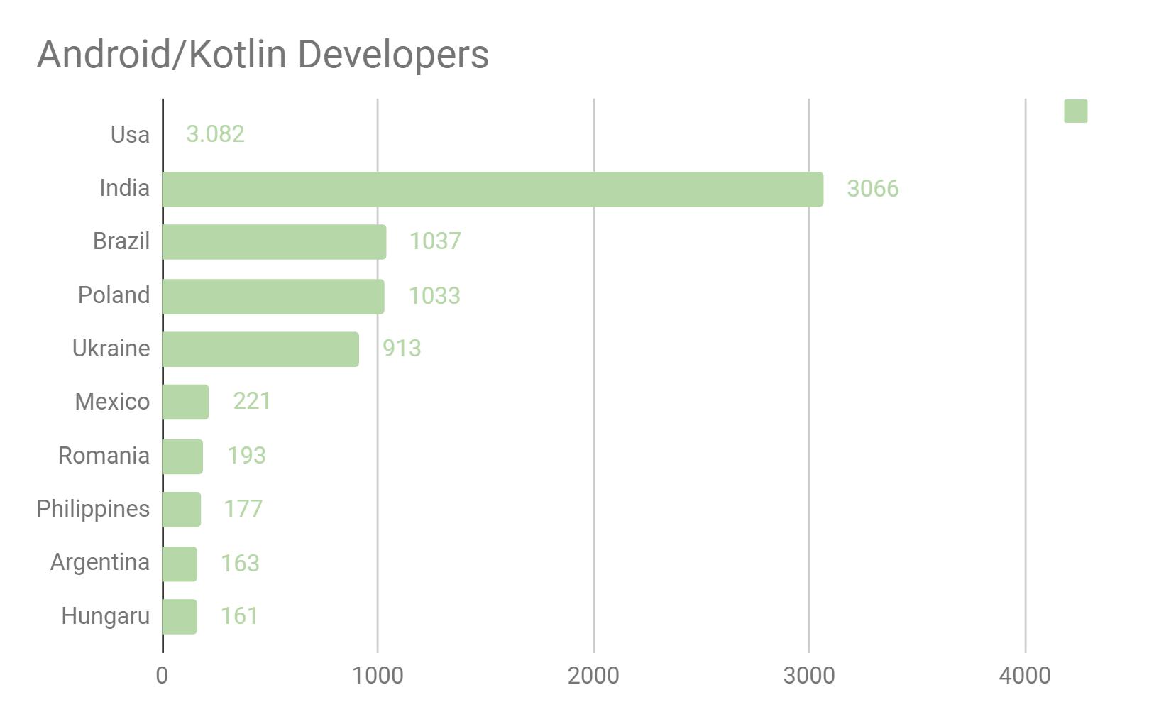 Kotlin developers