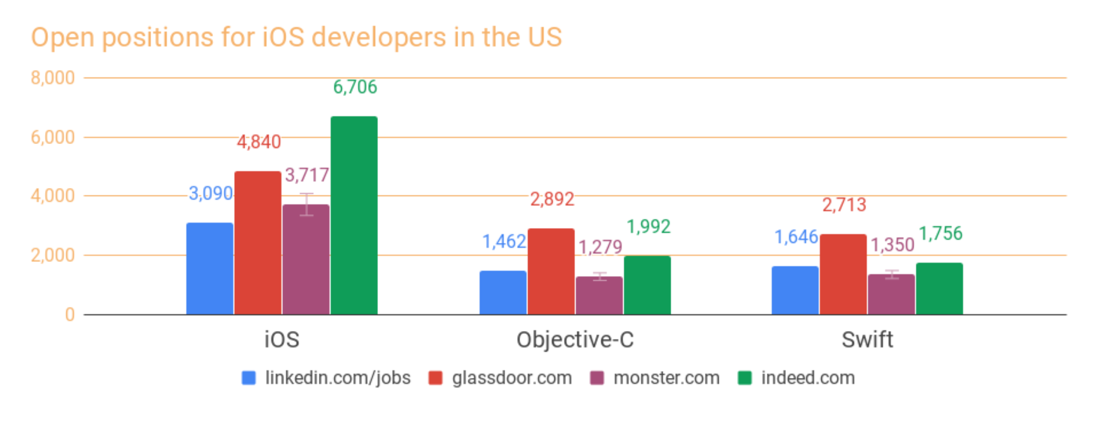 open positions for iOS developers