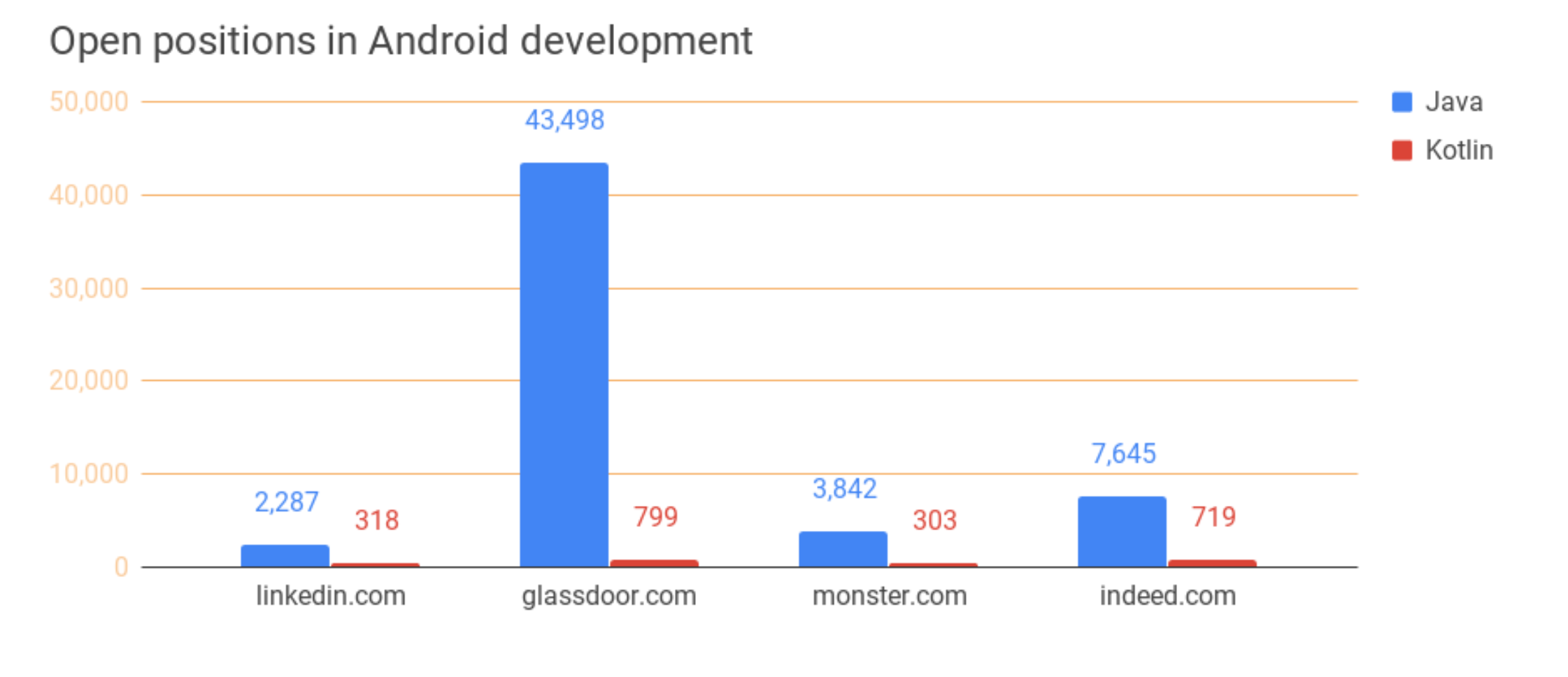 open positions in Android development